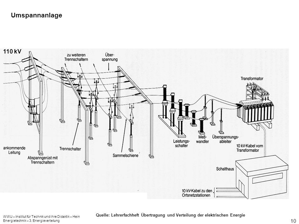 Umspannanlage 110 kV. Quelle: Lehrerfachheft Übertragung und Verteilung der elektrischen Energie.