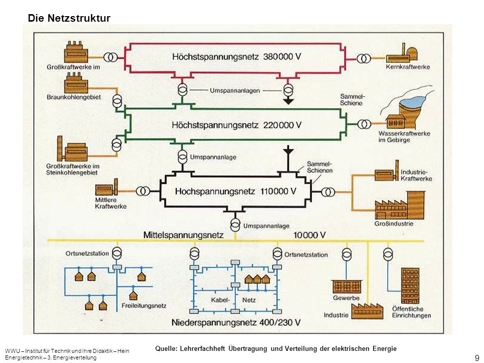 Die Netzstruktur Quelle: Lehrerfachheft Übertragung und Verteilung der elektrischen Energie. WWU – Institut für Technik und ihre Didaktik – Hein.