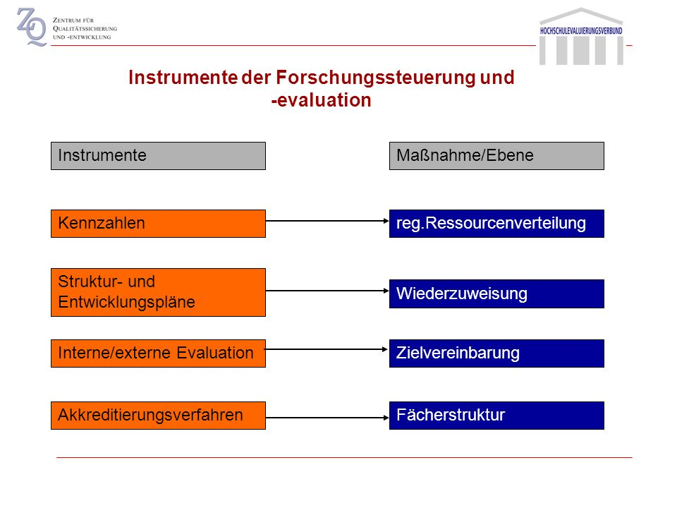 Instrumente der Forschungssteuerung und -evaluation