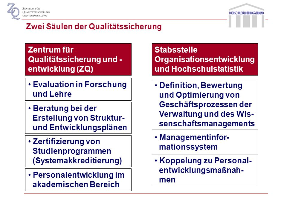 Zwei Säulen der Qualitätssicherung