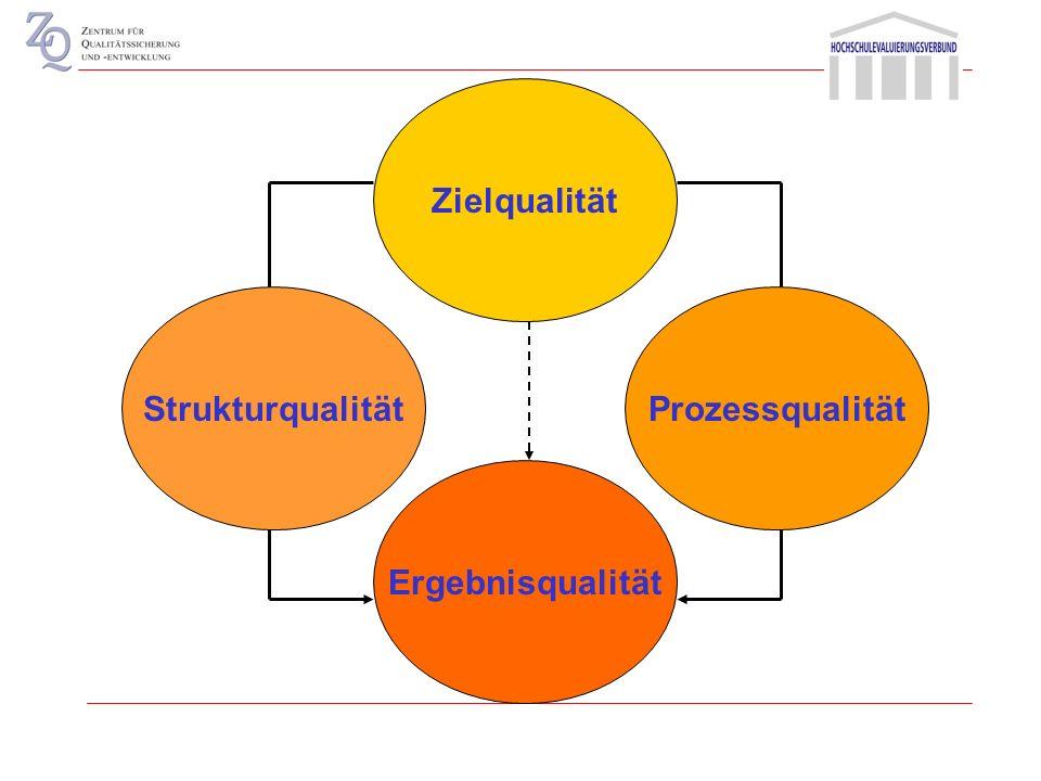 Zielqualität Strukturqualität Prozessqualität Ergebnisqualität