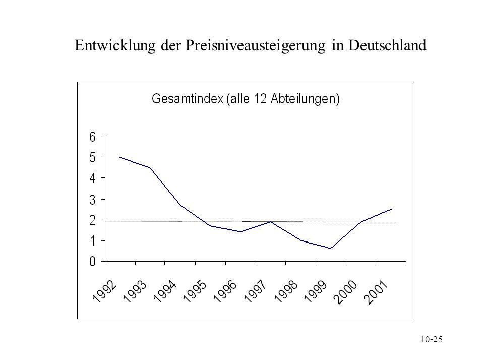 Entwicklung der Preisniveausteigerung in Deutschland