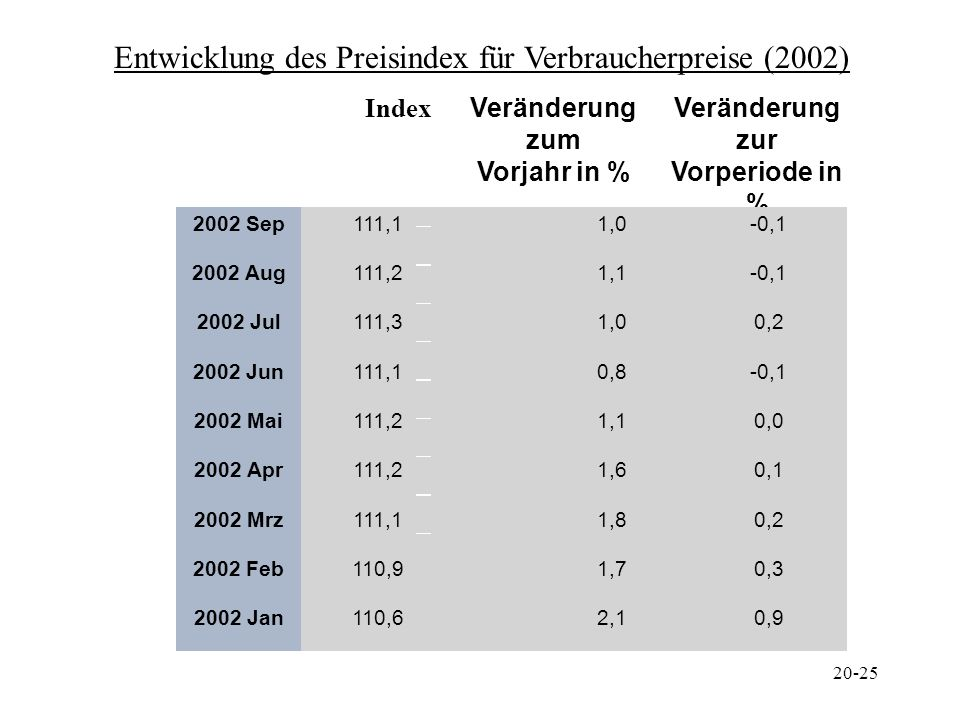 Veränderung zum Vorjahr in % Veränderung zur Vorperiode in %