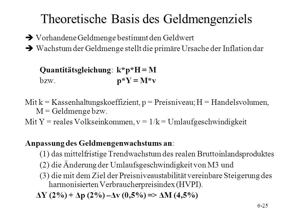 Theoretische Basis des Geldmengenziels
