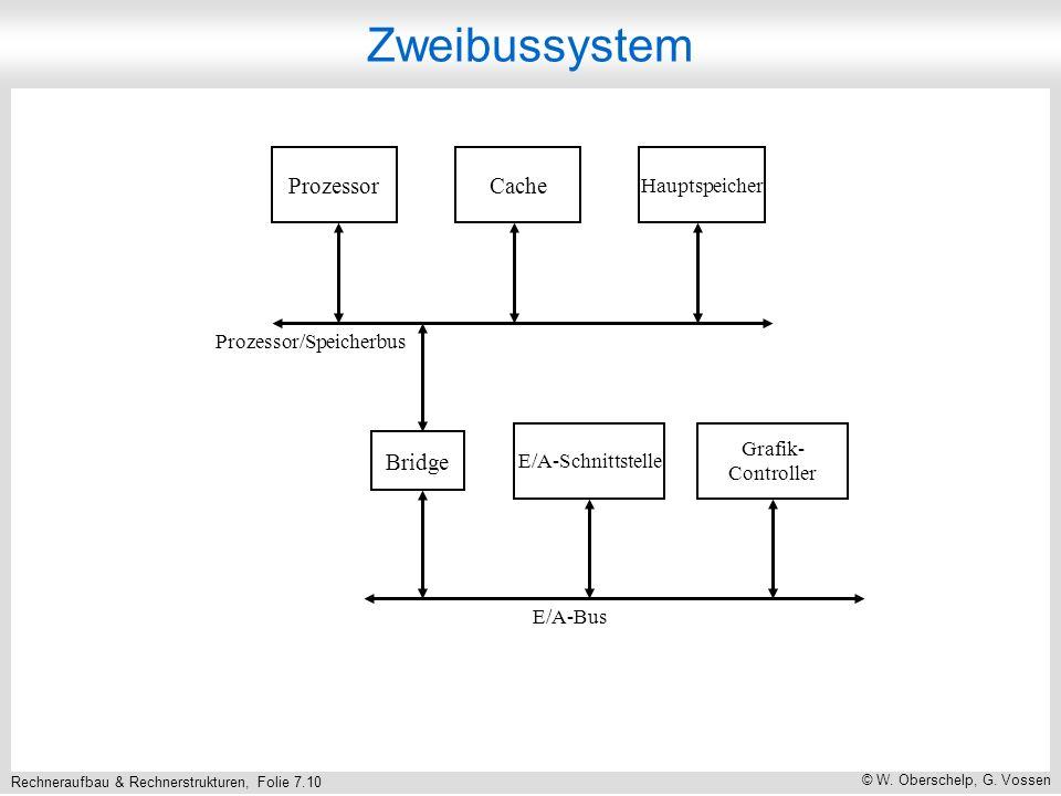 Zweibussystem Prozessor Cache Bridge Hauptspeicher