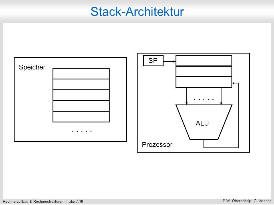 Stack-Architektur Prozessor SP . . . . . Speicher ALU