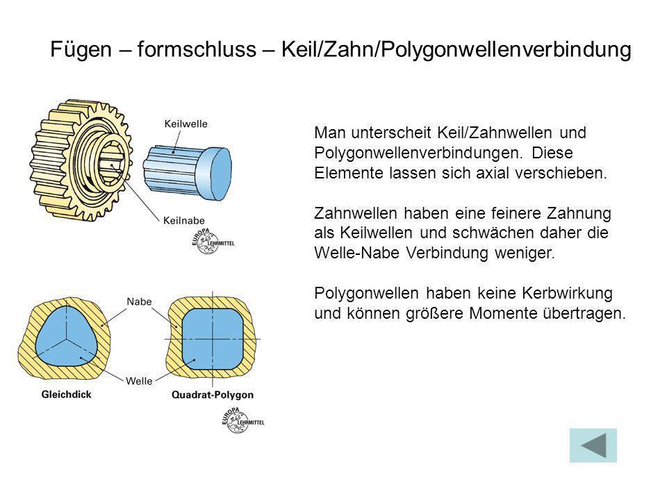 Fügen – formschluss – Keil/Zahn/Polygonwellenverbindung