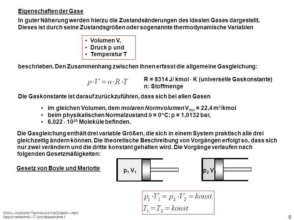 Eigenschaften der Gase