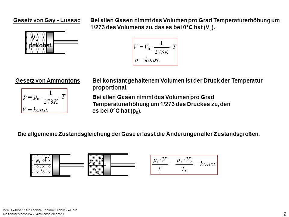 Gesetz von Gay - Lussac Bei allen Gasen nimmt das Volumen pro Grad Temperaturerhöhung um 1/273 des Volumens zu, das es bei 0°C hat (V0).