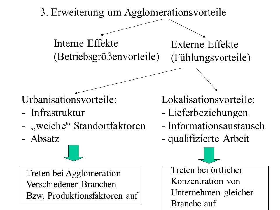 3. Erweiterung um Agglomerationsvorteile