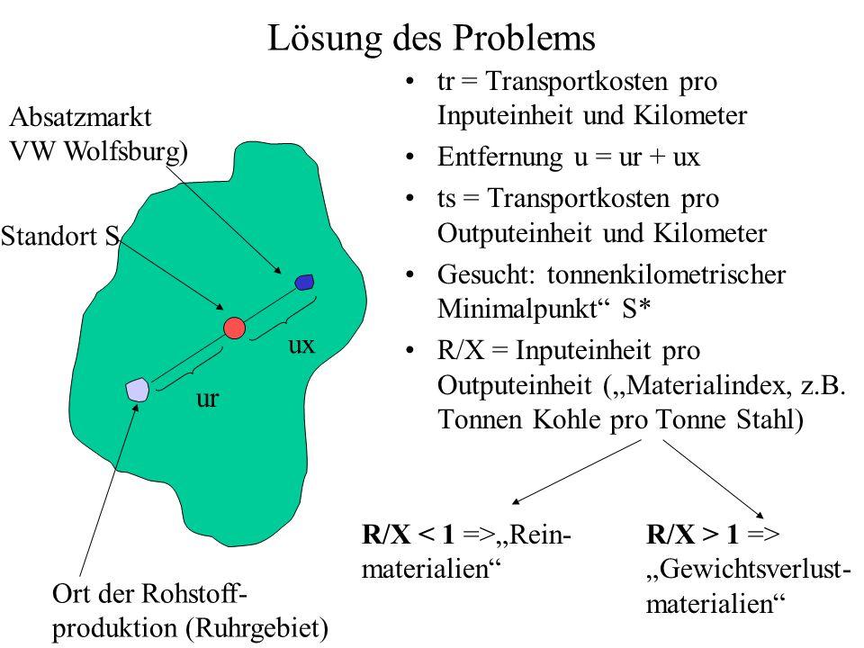 Lösung des Problems tr = Transportkosten pro Inputeinheit und Kilometer. Entfernung u = ur + ux.