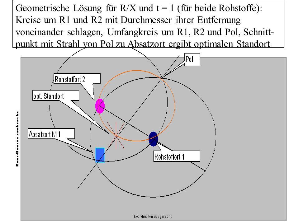 Geometrische Lösung für R/X und t = 1 (für beide Rohstoffe): Kreise um R1 und R2 mit Durchmesser ihrer Entfernung voneinander schlagen, Umfangkreis um R1, R2 und Pol, Schnitt-punkt mit Strahl von Pol zu Absatzort ergibt optimalen Standort