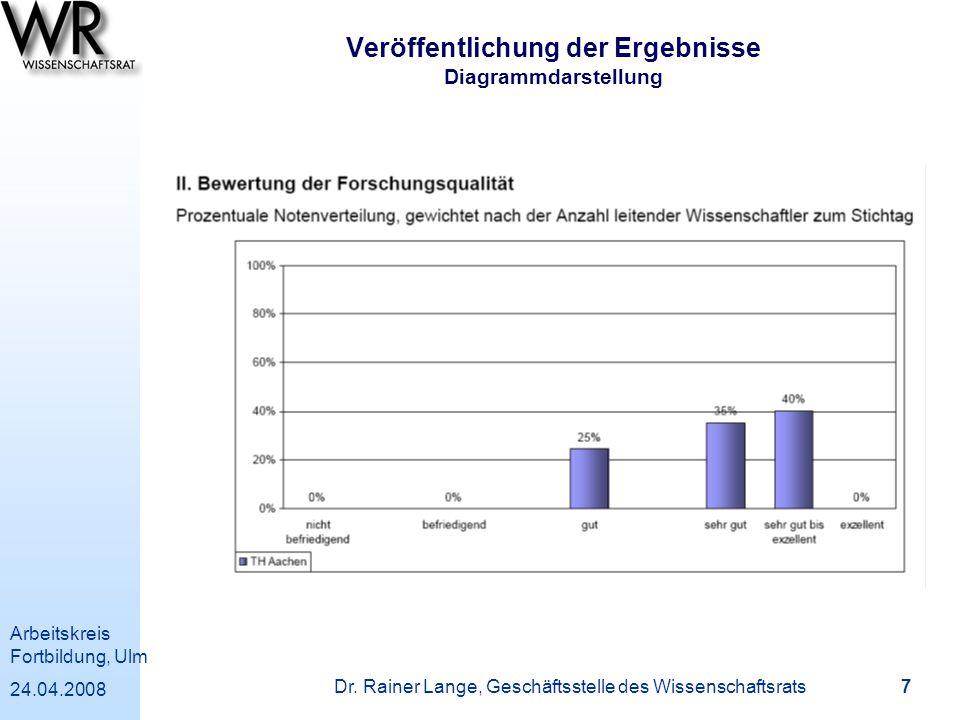 Veröffentlichung der Ergebnisse Diagrammdarstellung