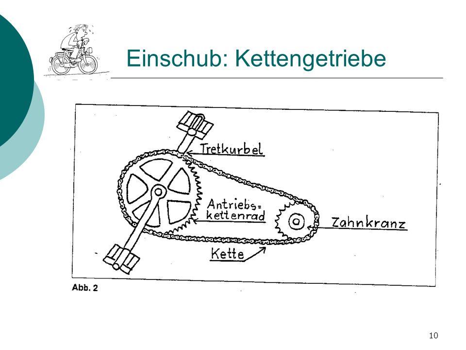 Einschub: Kettengetriebe