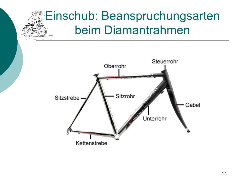 Einschub: Beanspruchungsarten beim Diamantrahmen