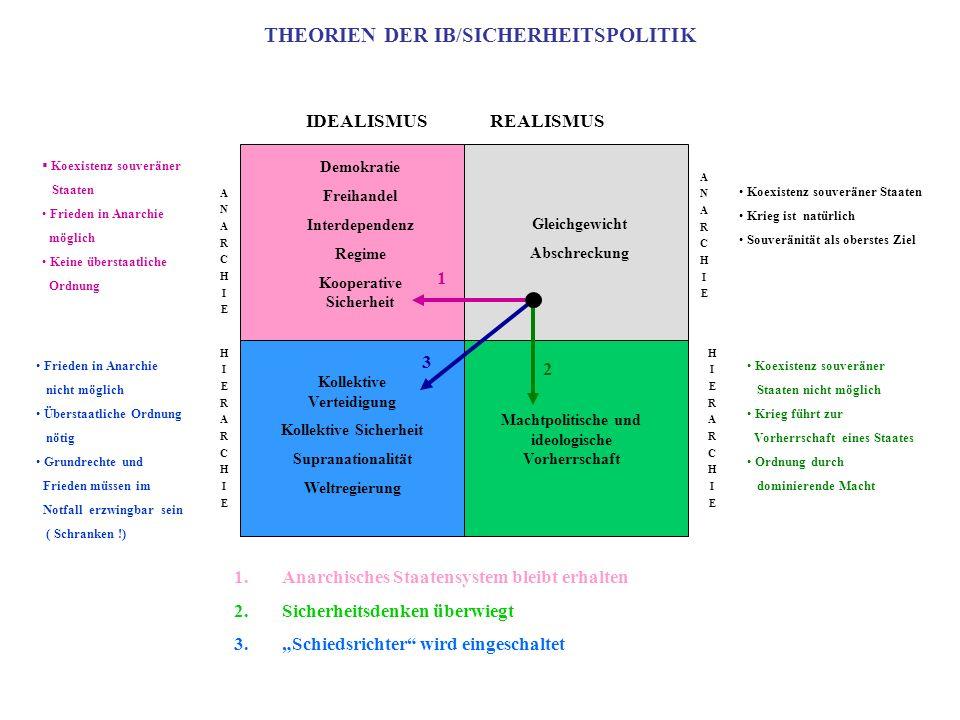 THEORIEN DER IB/SICHERHEITSPOLITIK