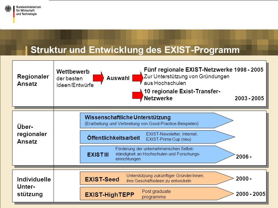 Struktur und Entwicklung des EXIST-Programm