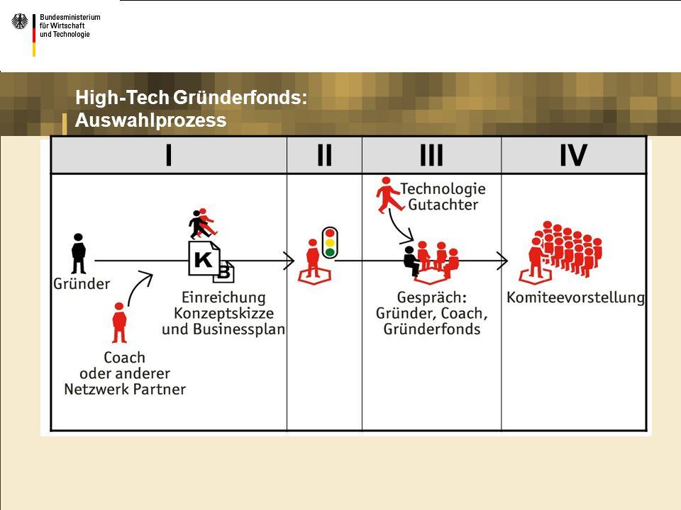 High-Tech Gründerfonds: Auswahlprozess