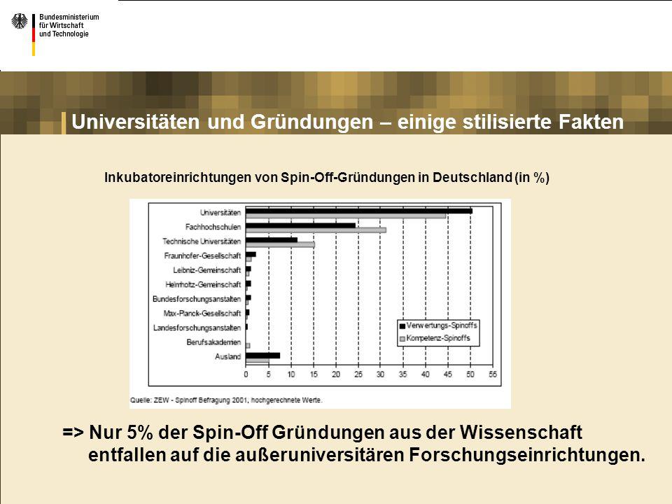 Universitäten und Gründungen – einige stilisierte Fakten