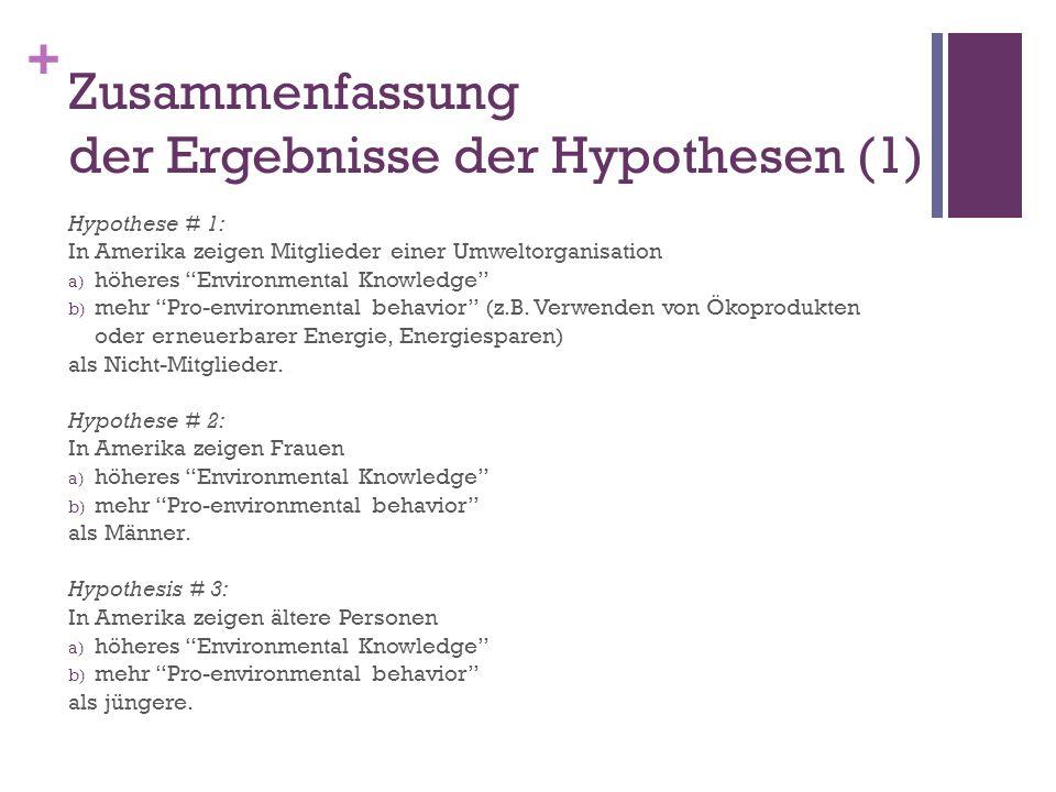 Zusammenfassung der Ergebnisse der Hypothesen (1)