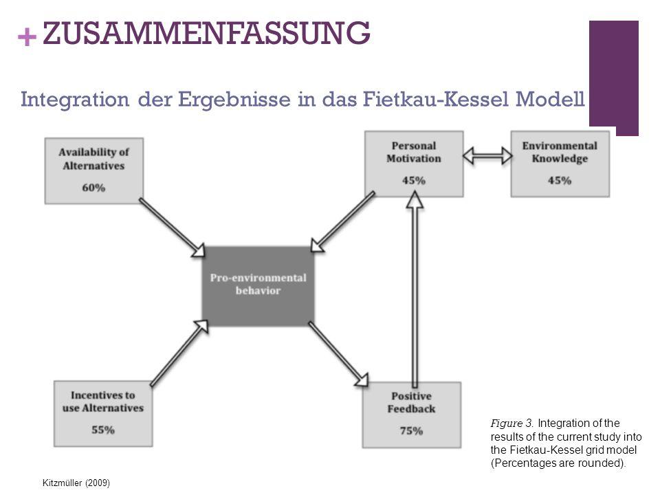 ZUSAMMENFASSUNG Integration der Ergebnisse in das Fietkau-Kessel Modell.