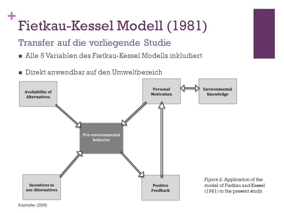 Fietkau-Kessel Modell (1981)