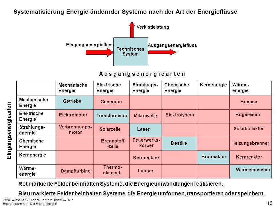 Eingangsenergiefluss Ausgangsenergiefluss
