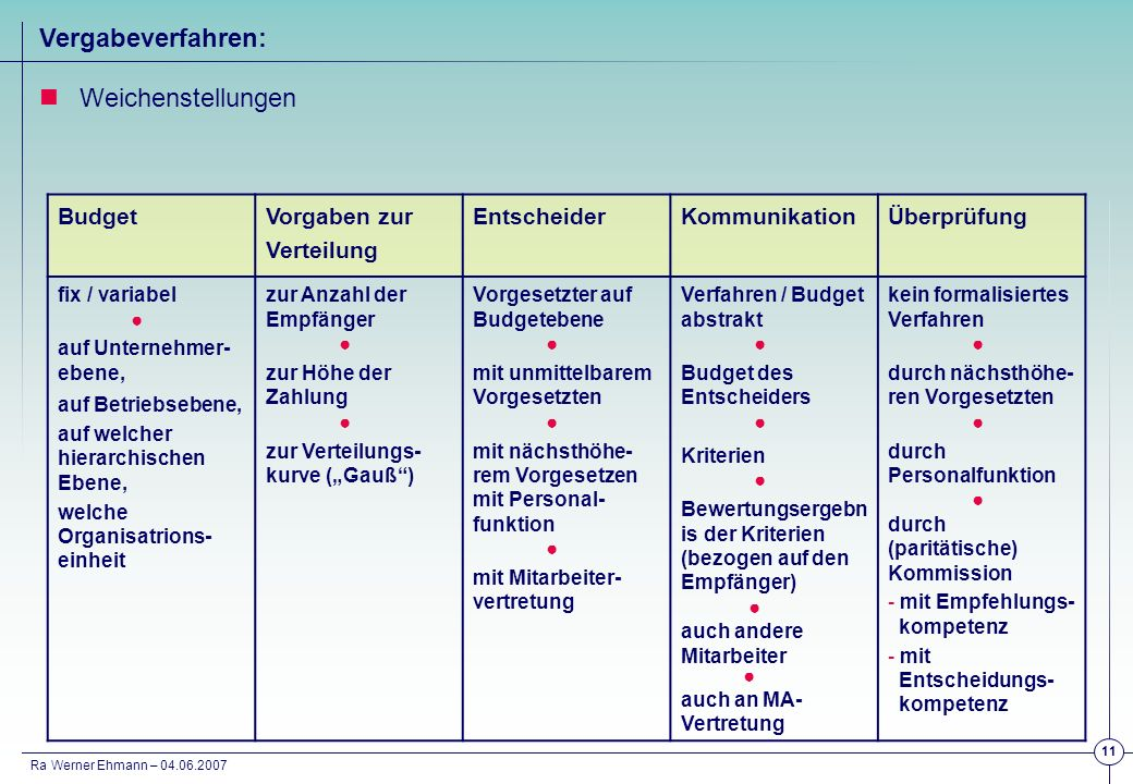 Vergabeverfahren: Weichenstellungen Budget Vorgaben zur Verteilung