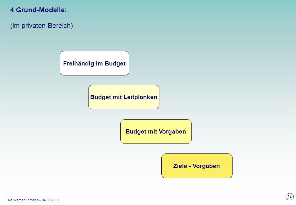 Budget mit Leitplanken