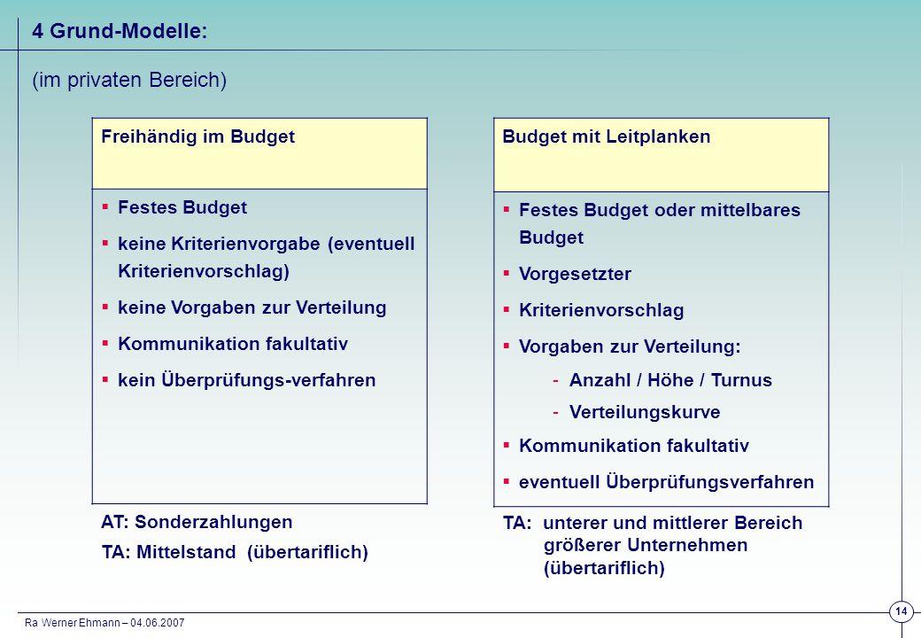 4 Grund-Modelle: (im privaten Bereich) Freihändig im Budget