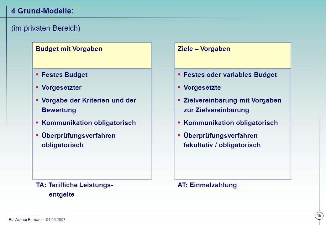 4 Grund-Modelle: (im privaten Bereich) Budget mit Vorgaben