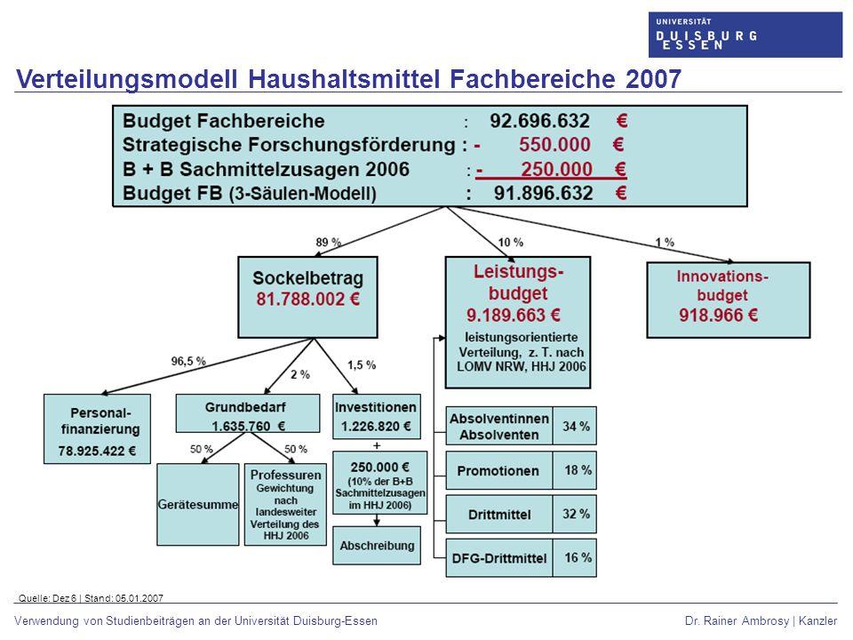 Verteilungsmodell Haushaltsmittel Fachbereiche 2007