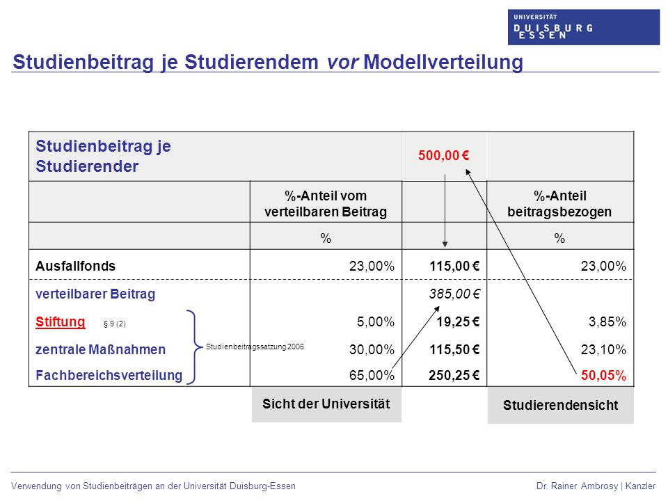 %-Anteil vom verteilbaren Beitrag %-Anteil beitragsbezogen