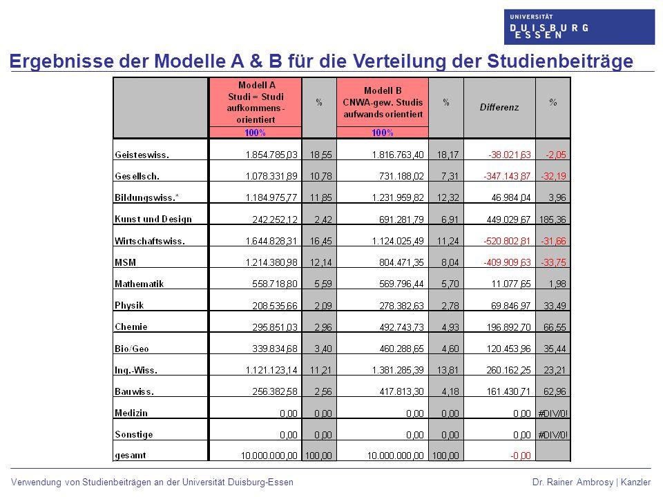 Ergebnisse der Modelle A & B für die Verteilung der Studienbeiträge