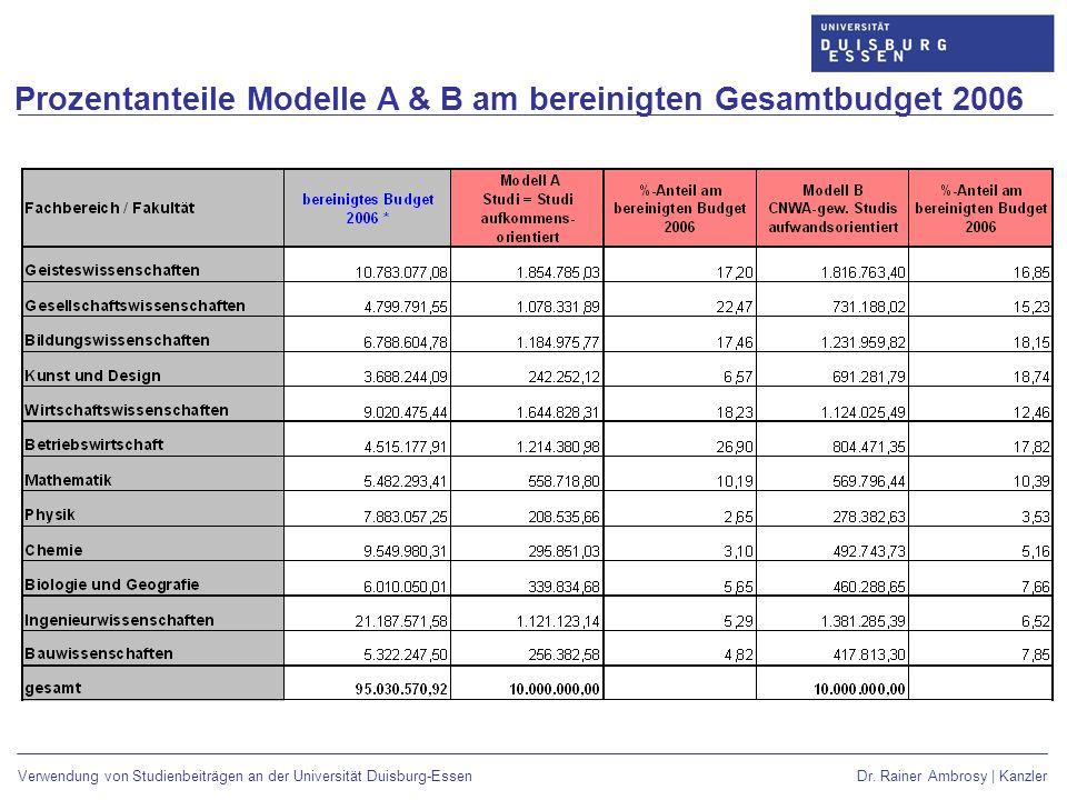 Prozentanteile Modelle A & B am bereinigten Gesamtbudget 2006