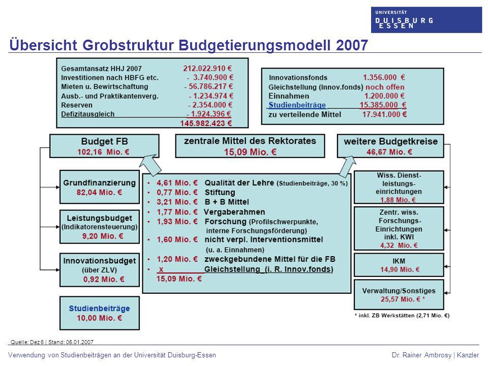 Übersicht Grobstruktur Budgetierungsmodell 2007