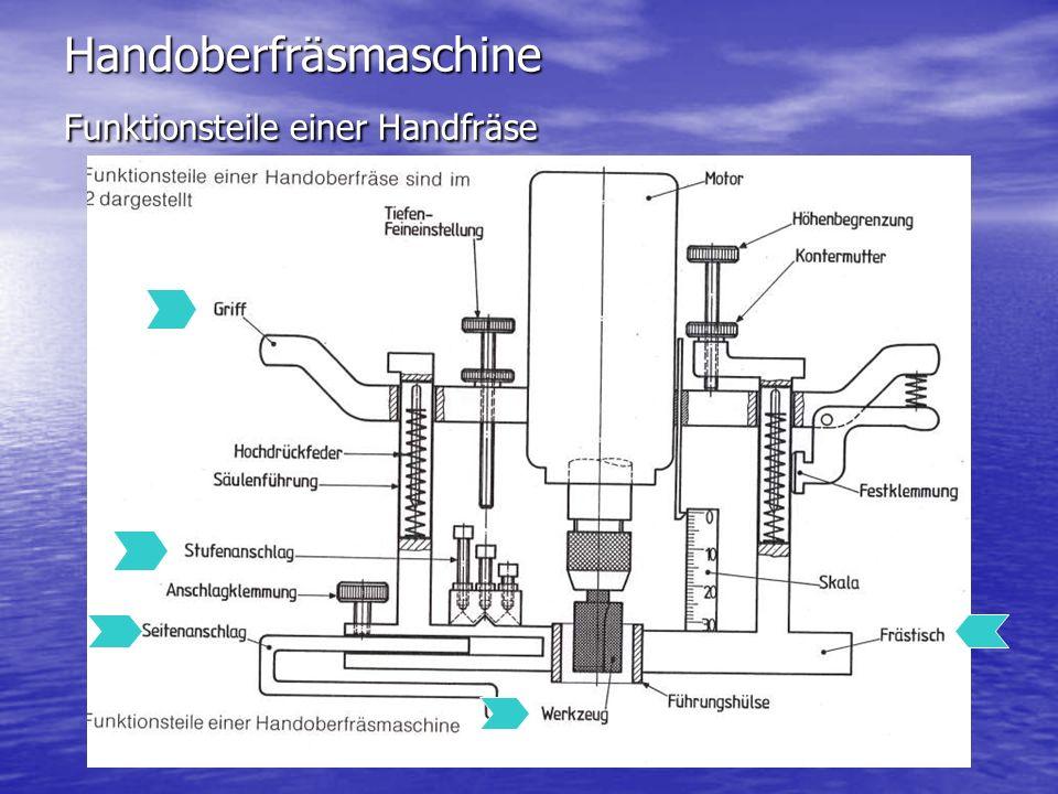 Handoberfräsmaschine Funktionsteile einer Handfräse