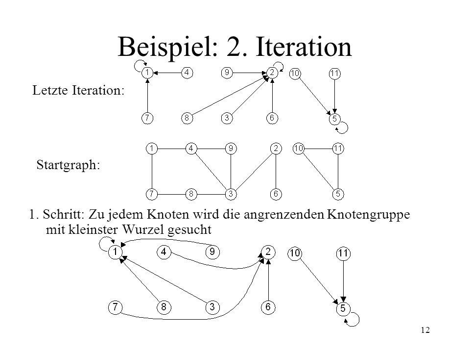 Beispiel: 2. Iteration Letzte Iteration: Startgraph: