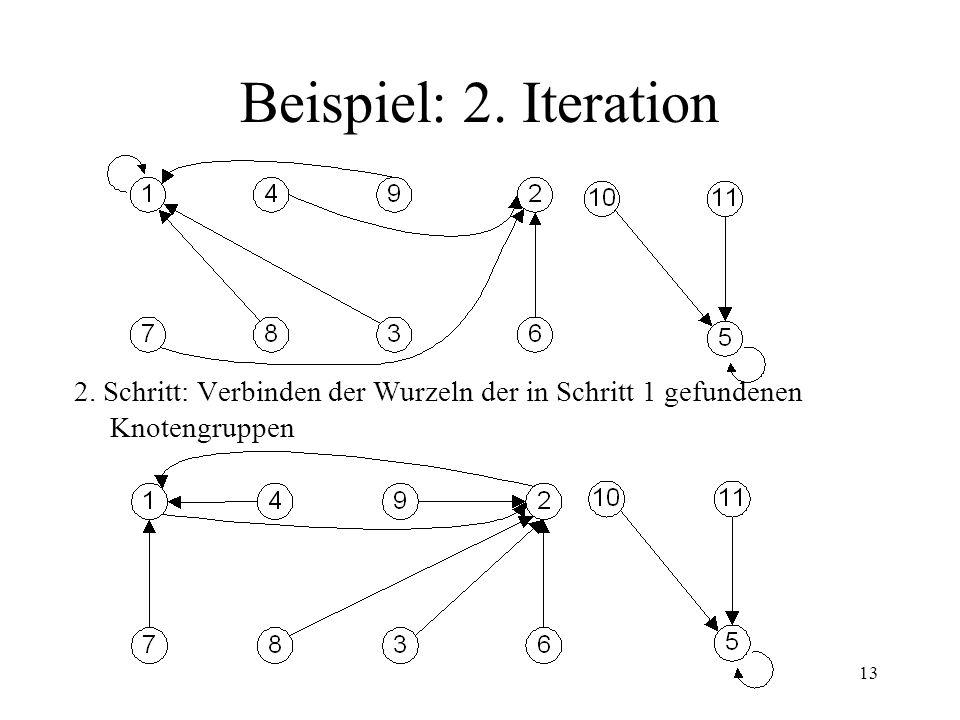 Beispiel: 2. Iteration 2. Schritt: Verbinden der Wurzeln der in Schritt 1 gefundenen Knotengruppen