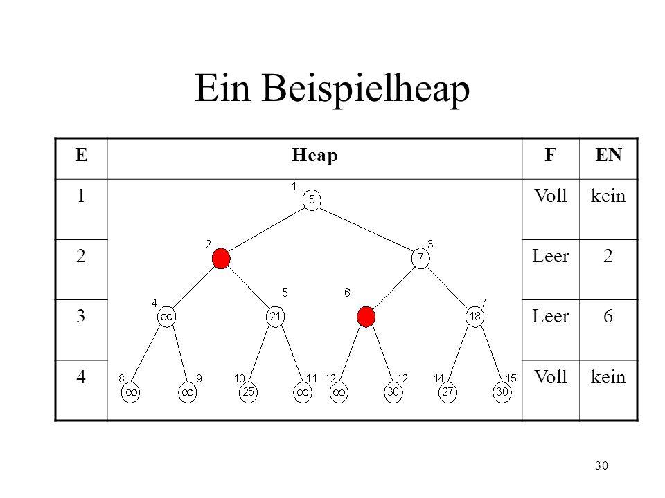 Ein Beispielheap E Heap F EN 1 Voll kein 2 Leer 3 6 4