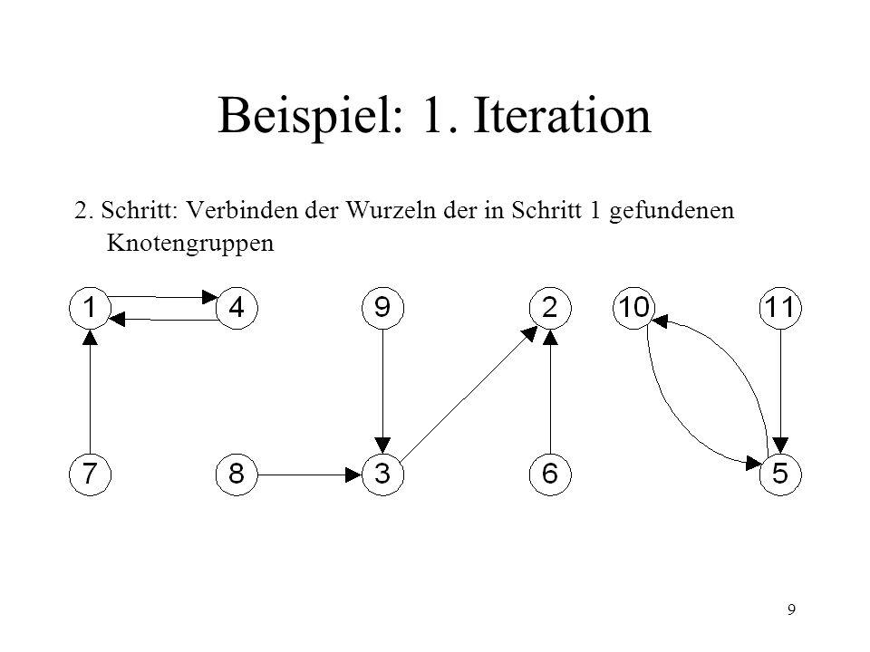 Beispiel: 1. Iteration 2. Schritt: Verbinden der Wurzeln der in Schritt 1 gefundenen Knotengruppen