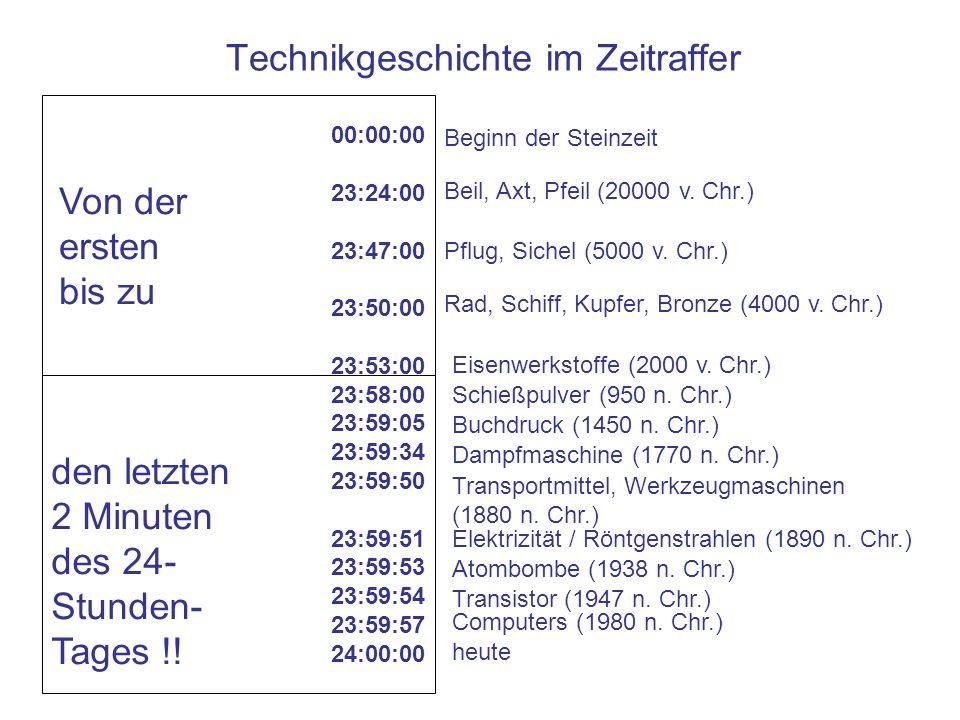 Technikgeschichte im Zeitraffer