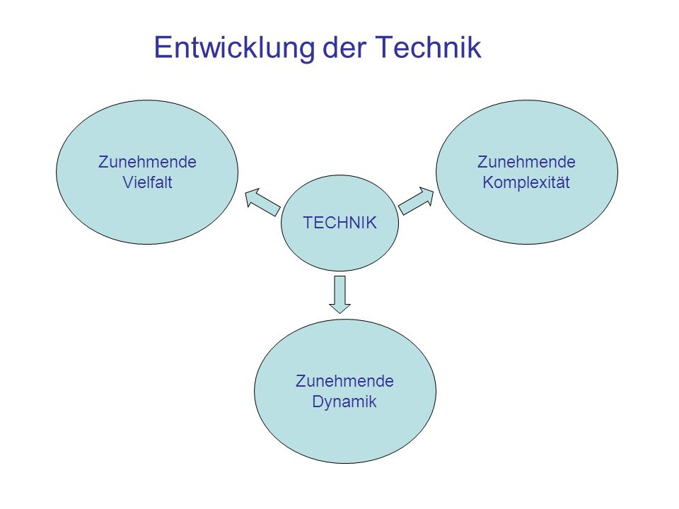 Entwicklung der Technik