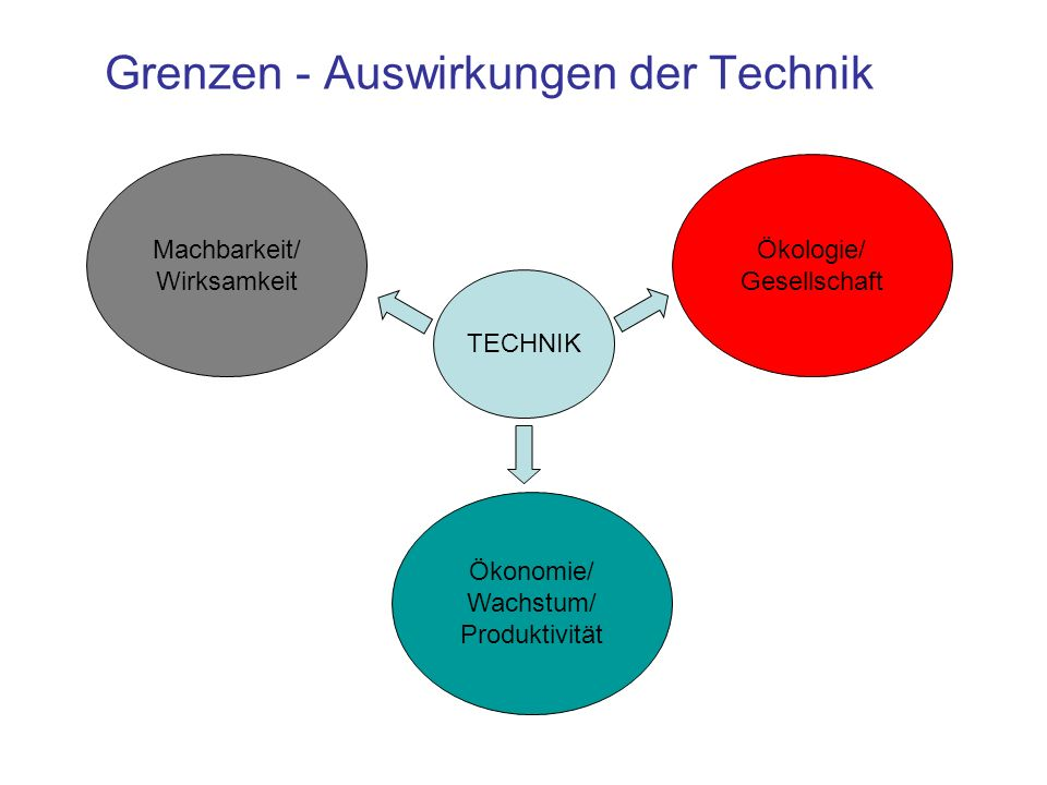 Grenzen - Auswirkungen der Technik