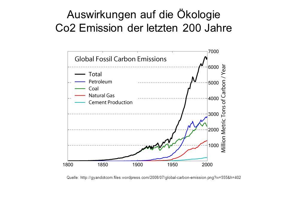 Auswirkungen auf die Ökologie Co2 Emission der letzten 200 Jahre