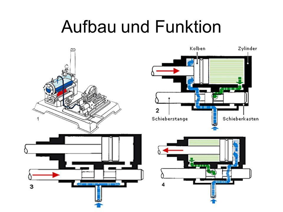 Aufbau und Funktion