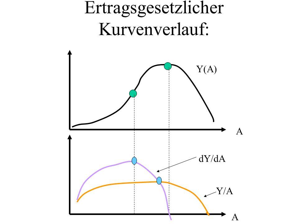 Ertragsgesetzlicher Kurvenverlauf: