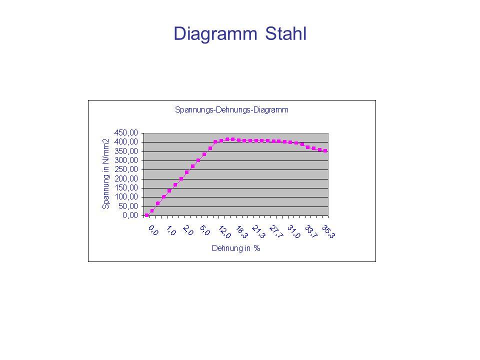 Diagramm Stahl