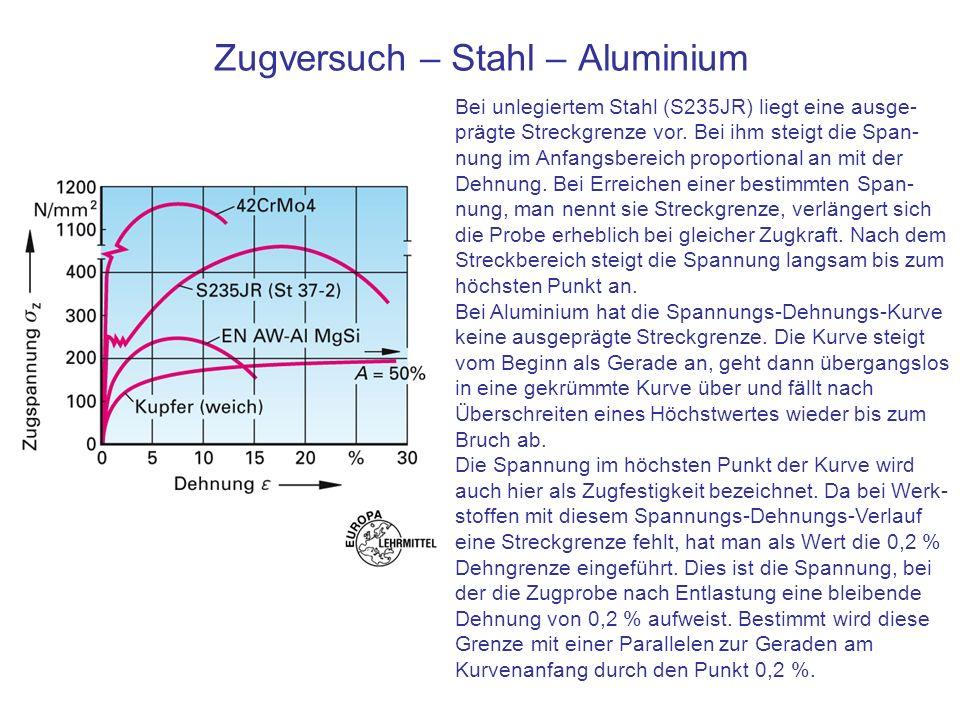 Zugversuch – Stahl – Aluminium