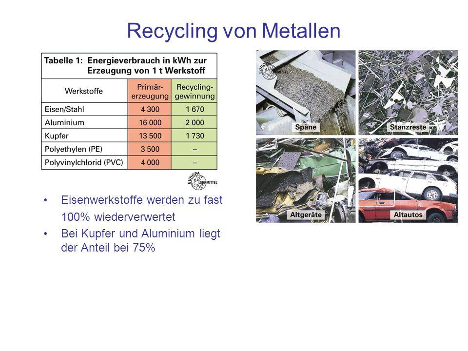 Recycling von Metallen